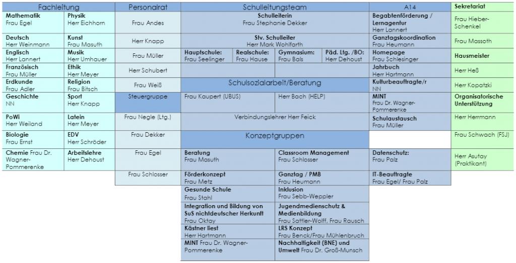 Organigramm der EKS